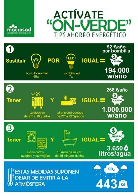 Tips para el ahorro energético de la campaña Actívate On Verde de Macrosad